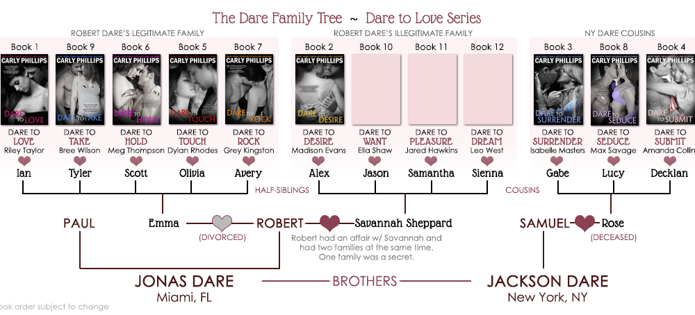 Dare to Love Kindle Worlds